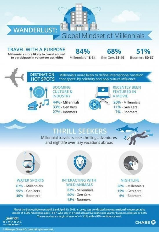 Chase Marriott Rewards Credit Card Infographic Study